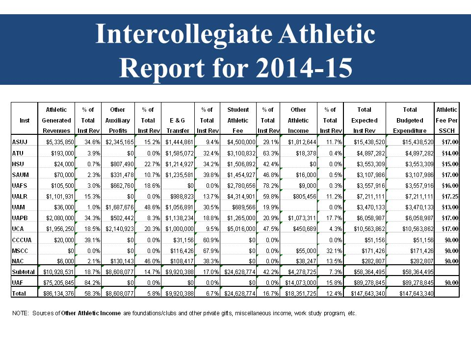 Intercollegiate Athletic Report for 2014-15