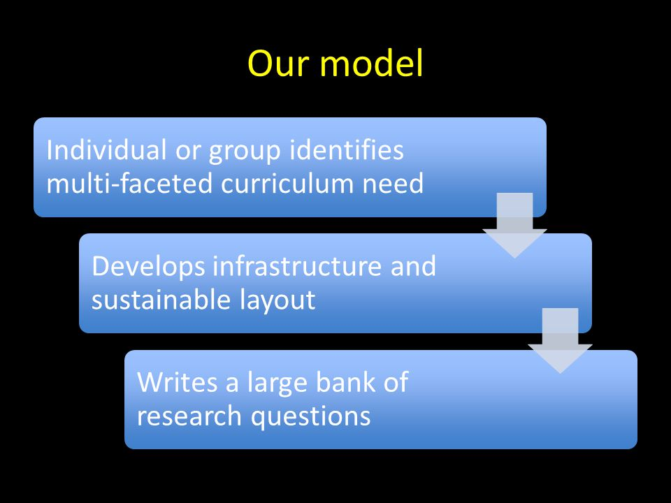 Our model Individual or group identifies multi-faceted curriculum need Develops infrastructure and sustainable layout Writes a large bank of research questions