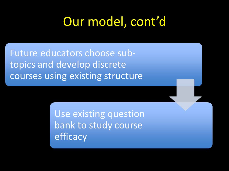 Our model, cont'd Future educators choose sub- topics and develop discrete courses using existing structure Use existing question bank to study course efficacy