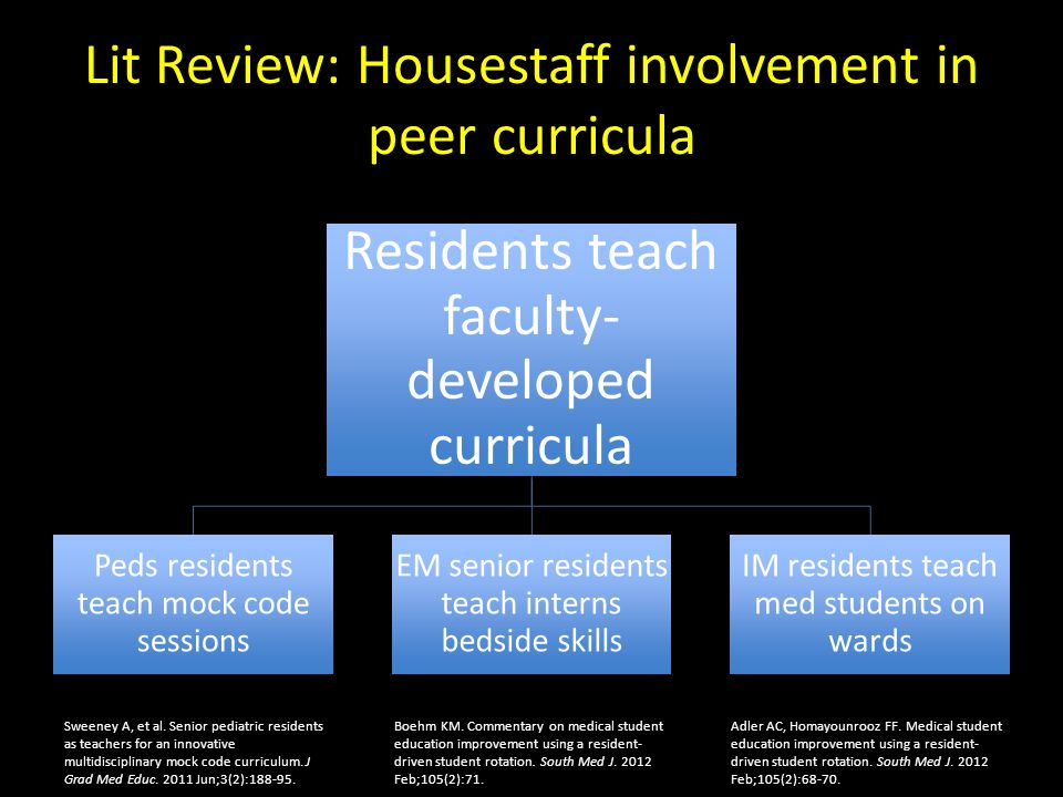 Lit Review: Housestaff involvement in peer curricula Residents teach faculty- developed curricula Peds residents teach mock code sessions EM senior residents teach interns bedside skills IM residents teach med students on wards Sweeney A, et al.