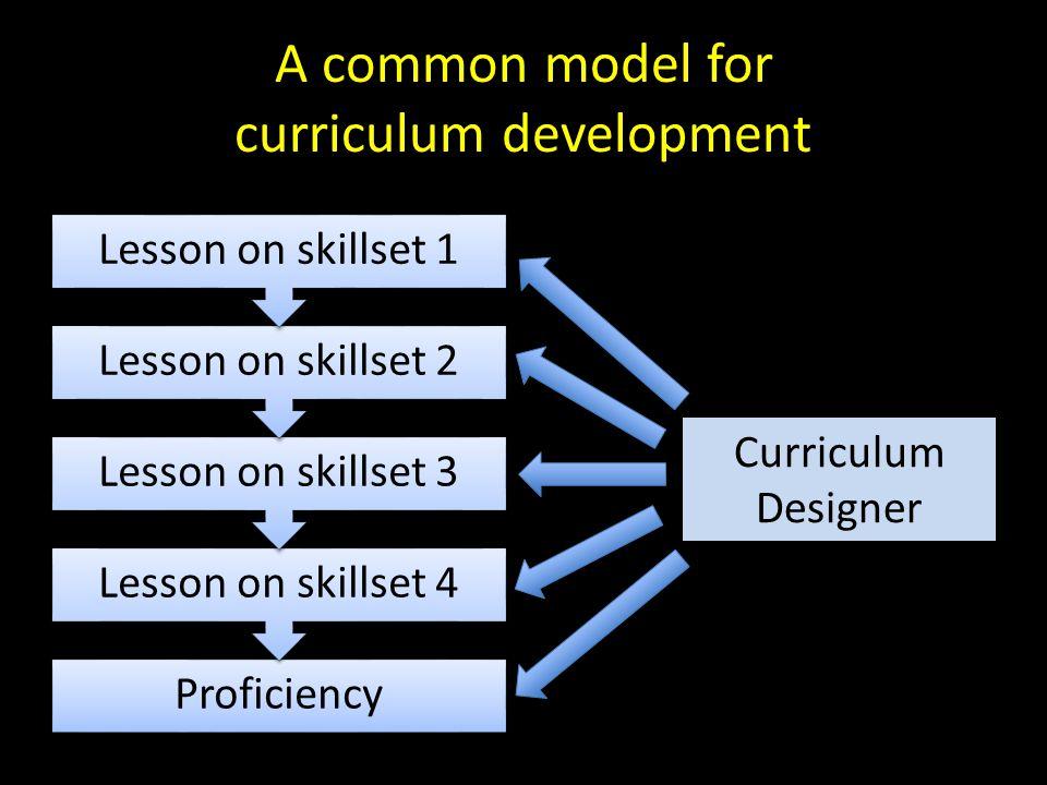 A common model for curriculum development Proficiency Lesson on skillset 4 Lesson on skillset 3 Lesson on skillset 2 Lesson on skillset 1 Curriculum Designer