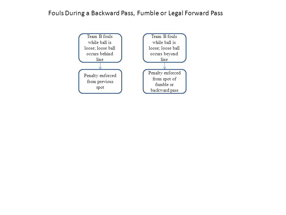 Fouls During a Backward Pass, Fumble or Legal Forward Pass Team B fouls while ball is loose; loose ball occurs beyond line Team B fouls while ball is loose; loose ball occurs behind line Penalty enforced from spot of fumble or backward pass Penalty enforced from previous spot