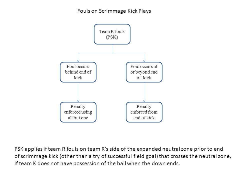 Team R fouls (PSK) Foul occurs behind end of kick Penalty enforced using all but one Fouls on Scrimmage Kick Plays Foul occurs at or beyond end of kick Penalty enforced from end of kick PSK applies if team R fouls on team R's side of the expanded neutral zone prior to end of scrimmage kick (other than a try of successful field goal) that crosses the neutral zone, if team K does not have possession of the ball when the down ends.