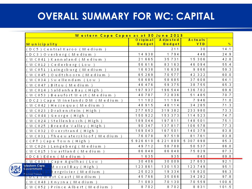OVERALL SUMMARY FOR WC: CAPITAL