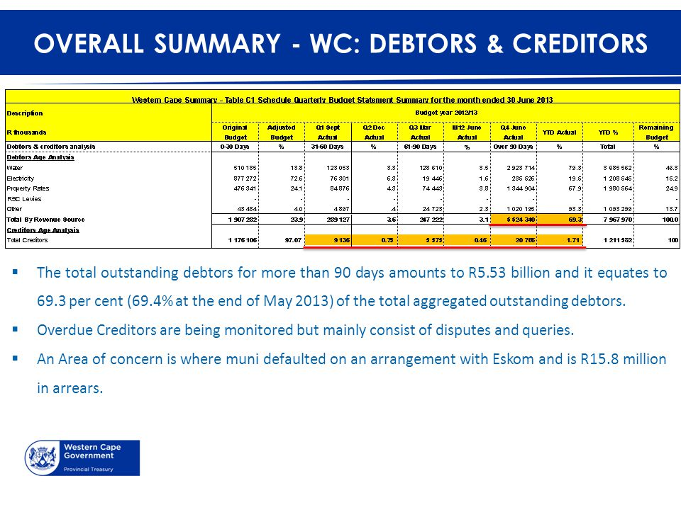 OVERALL SUMMARY - WC: DEBTORS & CREDITORS  The total outstanding debtors for more than 90 days amounts to R5.53 billion and it equates to 69.3 per ce