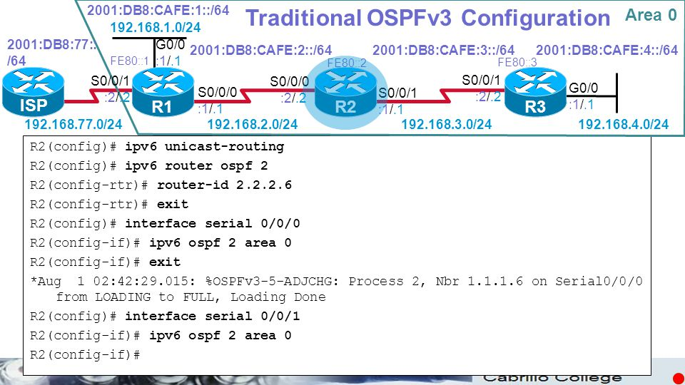 © Traditional OSPFv3 Configuration R2(config)# ipv6 unicast-routing R2(config)# ipv6 router ospf 2 R2(config-rtr)# router-id 2.2.2.6 R2(config-rtr)# e