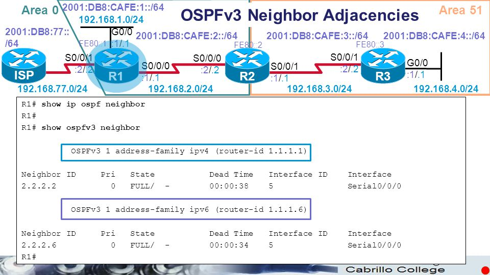 © R1# show ip ospf neighbor R1# R1# show ospfv3 neighbor OSPFv3 1 address-family ipv4 (router-id 1.1.1.1) Neighbor ID Pri State Dead Time Interface ID