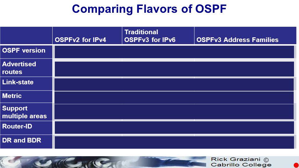 © OSPFv2 for IPv4 Traditional OSPFv3 for IPv6OSPFv3 Address Families OSPF versionOSPFv2OSPFv3 Advertised routes IPv4 networksIPv6 prefixesIPv4 network