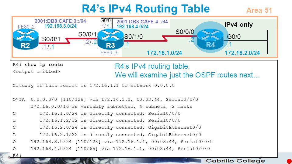 © R4's IPv4 Routing Table R4# show ip route Gateway of last resort is 172.16.1.1 to network 0.0.0.0 O*IA 0.0.0.0/0 [110/129] via 172.16.1.1, 00:03:44,