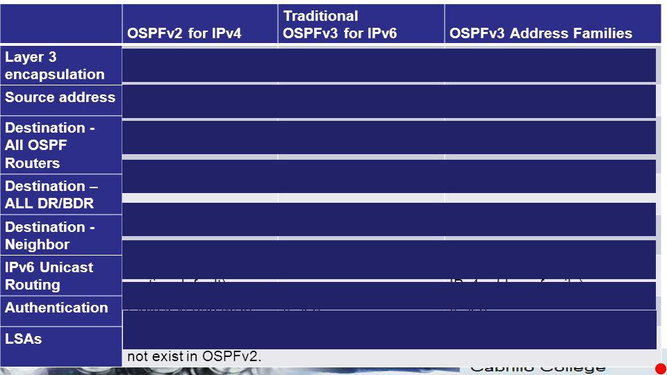 © OSPFv2 for IPv4 Traditional OSPFv3 for IPv6OSPFv3 Address Families Layer 3 encapsulation IPv4IPv6 Source addressIPv4 addressIPv6 link-local address