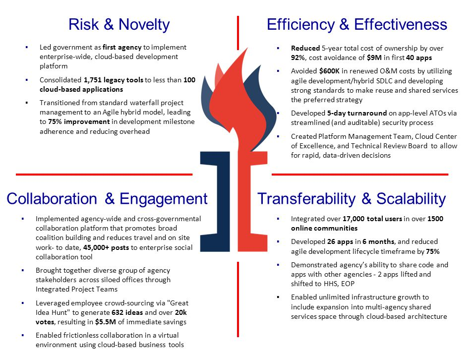 Risk & Novelty Collaboration & Engagement Efficiency & Effectiveness Transferability & Scalability ▪Led government as first agency to implement enterprise-wide, cloud-based development platform ▪Consolidated 1,751 legacy tools to less than 100 cloud-based applications ▪Transitioned from standard waterfall project management to an Agile hybrid model, leading to 75% improvement in development milestone adherence and reducing overhead ▪Reduced 5-year total cost of ownership by over 92%, cost avoidance of $9M in first 40 apps ▪Avoided $600K in renewed O&M costs by utilizing agile development/hybrid SDLC and developing strong standards to make reuse and shared services the preferred strategy ▪Developed 5-day turnaround on app-level ATOs via streamlined (and auditable) security process ▪Created Platform Management Team, Cloud Center of Excellence, and Technical Review Board to allow for rapid, data-driven decisions ▪Implemented agency-wide and cross-governmental collaboration platform that promotes broad coalition building and reduces travel and on site work- to date, 45,000+ posts to enterprise social collaboration tool ▪Brought together diverse group of agency stakeholders across siloed offices through Integrated Project Teams ▪Leveraged employee crowd-sourcing via Great Idea Hunt to generate 632 ideas and over 20k votes, resulting in $5.5M of immediate savings ▪Enabled frictionless collaboration in a virtual environment using cloud-based business tools ▪Integrated over 17,000 total users in over 1500 online communities ▪Developed 26 apps in 6 months, and reduced agile development lifecycle timeframe by 75% ▪Demonstrated agency's ability to share code and apps with other agencies - 2 apps lifted and shifted to HHS, EOP ▪Enabled unlimited infrastructure growth to include expansion into multi-agency shared services space through cloud-based architecture