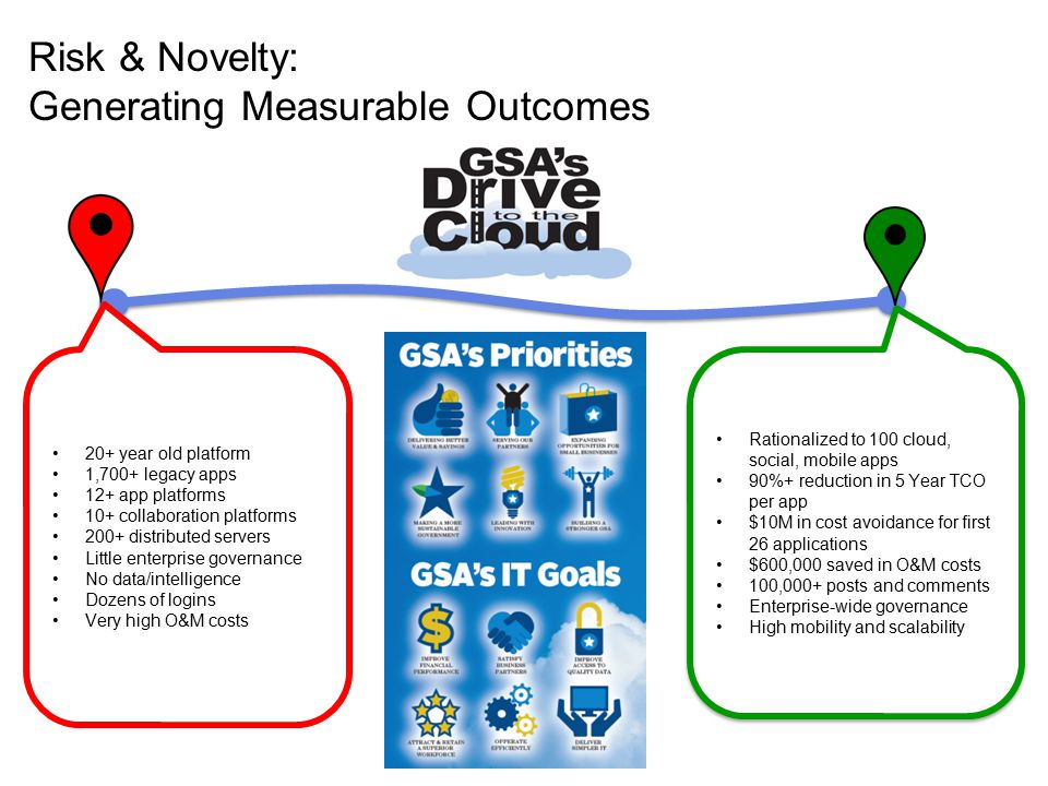 Risk & Novelty: Generating Measurable Outcomes 20+ year old platform 1,700+ legacy apps 12+ app platforms 10+ collaboration platforms 200+ distributed servers Little enterprise governance No data/intelligence Dozens of logins Very high O&M costs Rationalized to 100 cloud, social, mobile apps 90%+ reduction in 5 Year TCO per app $10M in cost avoidance for first 26 applications $600,000 saved in O&M costs 100,000+ posts and comments Enterprise-wide governance High mobility and scalability Rationalized to 100 cloud, social, mobile apps 90%+ reduction in 5 Year TCO per app $10M in cost avoidance for first 26 applications $600,000 saved in O&M costs 100,000+ posts and comments Enterprise-wide governance High mobility and scalability