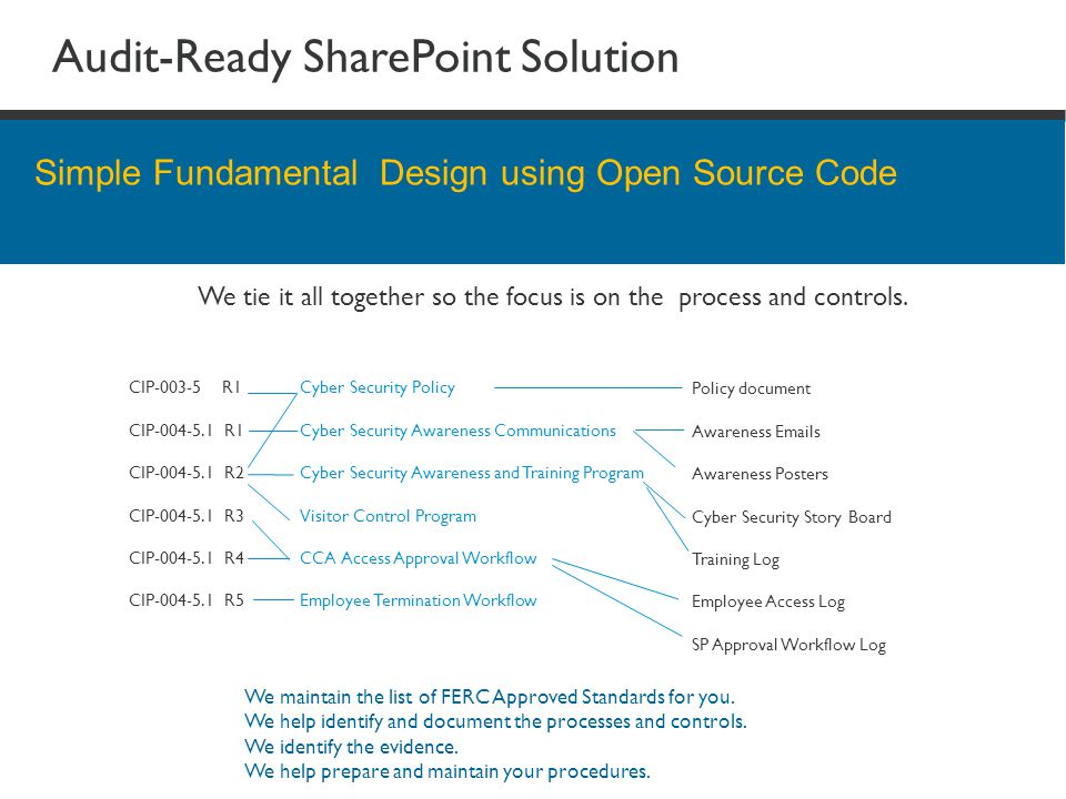 Audit-Ready SharePoint Solution Simple Fundamental Design using Open Source Code We maintain the list of FERC Approved Standards for you. We help iden