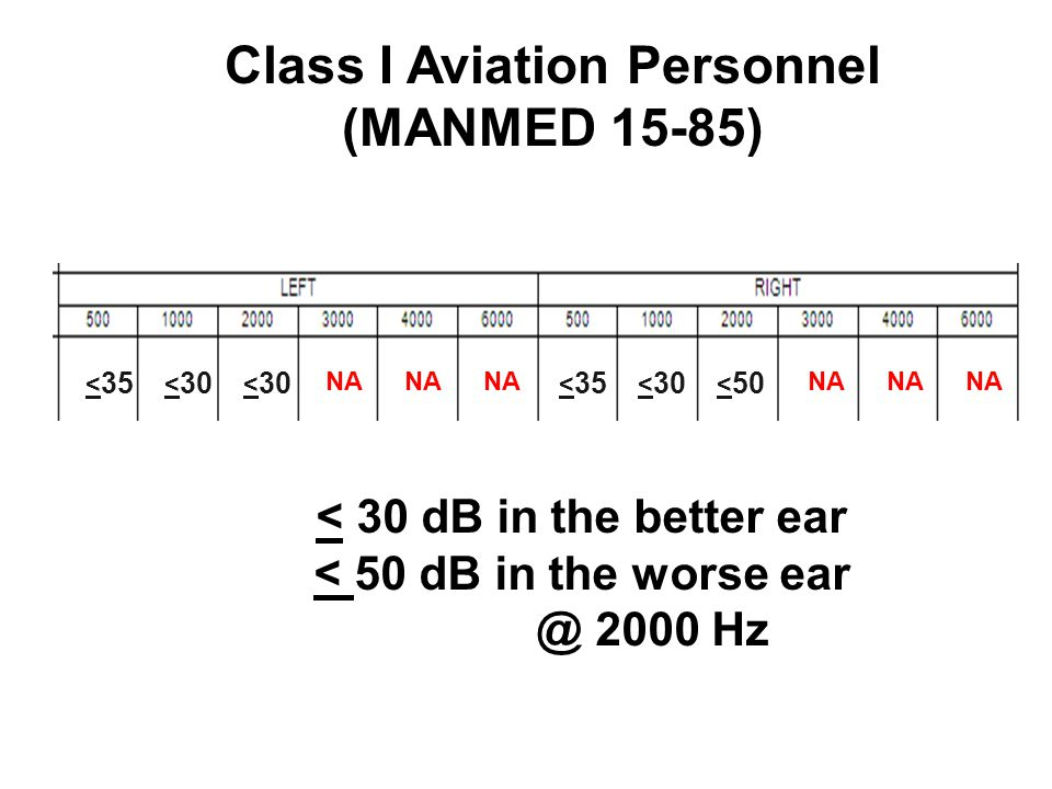 Class I Aviation Personnel (MANMED 15-85) < 35 < 30 < 35 < 30 < 50 NA < 30 dB in the better ear < 50 dB in the worse ear @ 2000 Hz