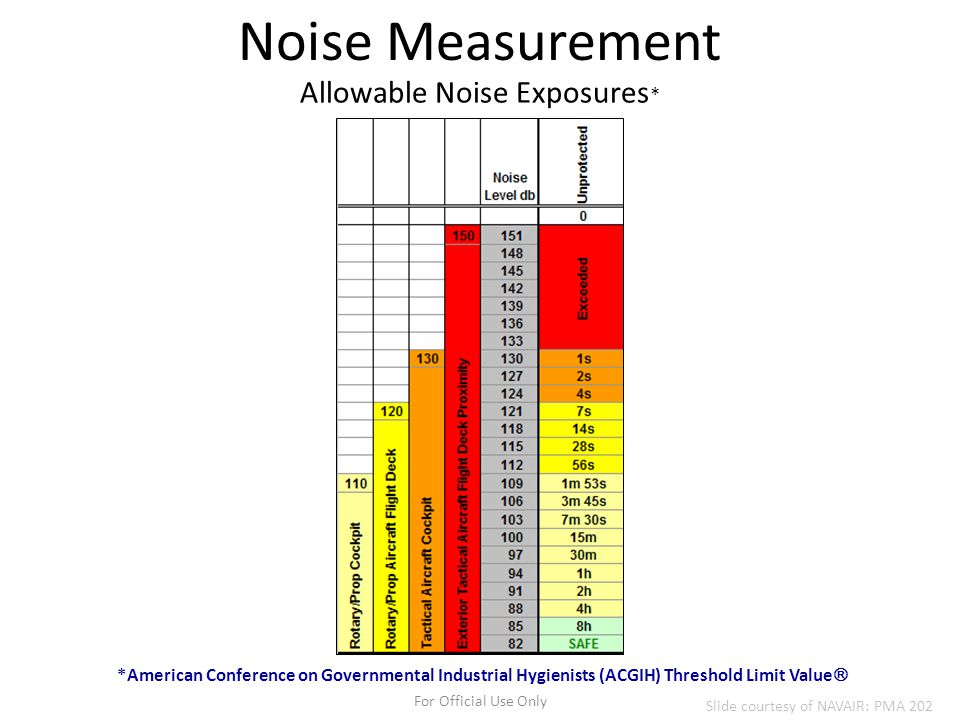 For Official Use Only Allowable Noise Exposures * *American Conference on Governmental Industrial Hygienists (ACGIH) Threshold Limit Value  Noise Mea