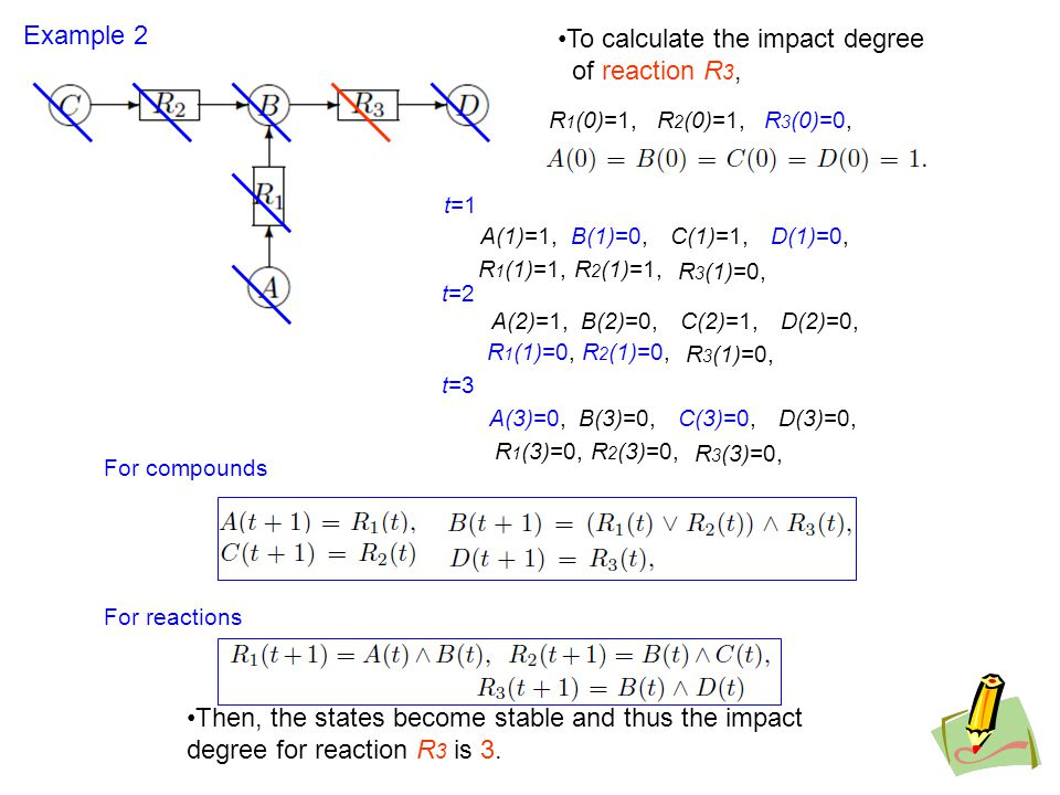 To calculate the impact degree of reaction R 3, Example 2 For compounds For reactions R 1 (1)=1,R 2 (1)=1, R 3 (1)=0, t=1 t=2 A(2)=1,B(2)=0,C(2)=1,D(2)=0, Then, the states become stable and thus the impact degree for reaction R 3 is 3.