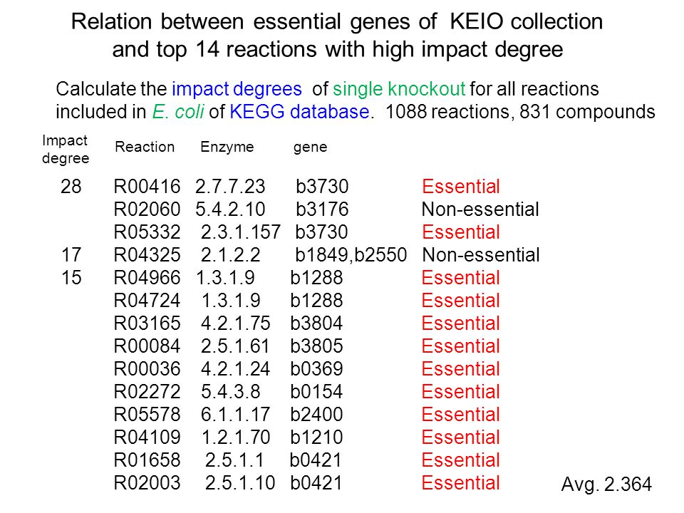 Relation between essential genes of KEIO collection and top 14 reactions with high impact degree 28 R b3730 Essential R b3176 Non-essential R b3730 Essential 17 R b1849,b2550 Non-essential 15 R b1288 Essential R b1288 Essential R b3804 Essential R b3805 Essential R b0369 Essential R b0154 Essential R b2400 Essential R b1210 Essential R b0421 Essential R b0421 Essential Impact degree Reaction Enzyme gene Avg.