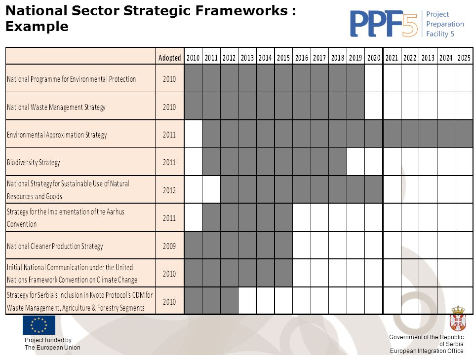 Project funded by The European Union Government of the Republic of Serbia European Integration Office National Sector Strategic Frameworks : Example