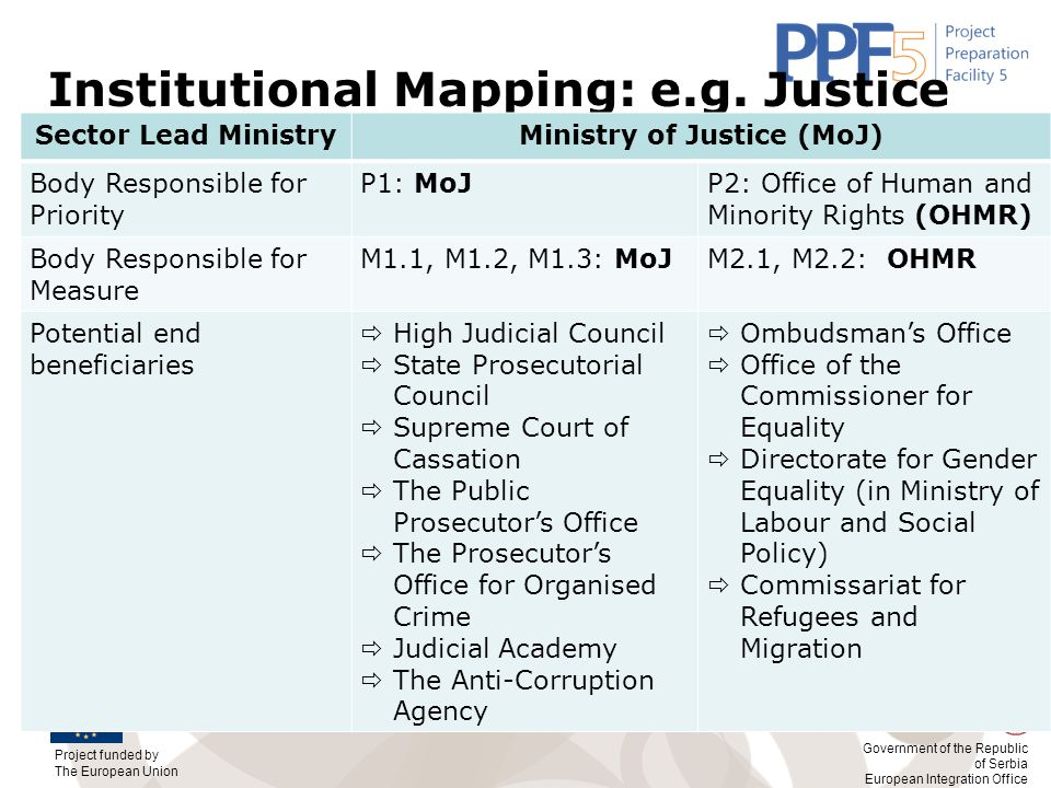 Project funded by The European Union Government of the Republic of Serbia European Integration Office Institutional Mapping: e.g. Justice Sector Lead