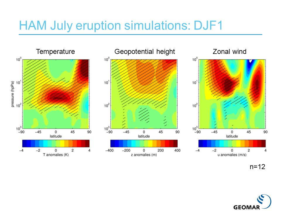 HAM July eruption simulations: DJF1 TemperatureGeopotential heightZonal wind n=12