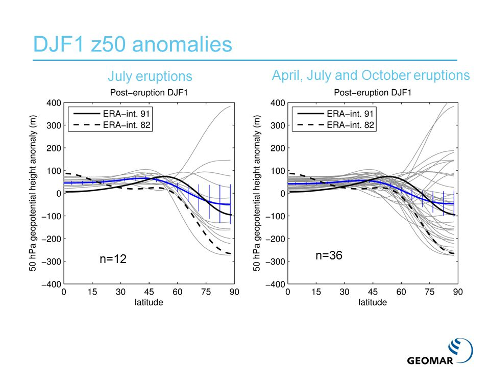 DJF1 z50 anomalies n=12 July eruptions April, July and October eruptions n=36