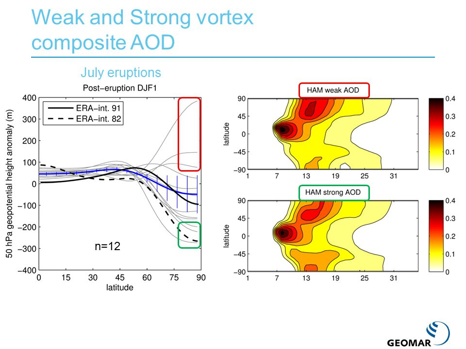 Weak and Strong vortex composite AOD n=12 July eruptions