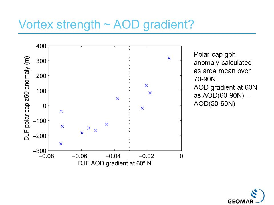 Vortex strength ~ AOD gradient? Polar cap gph anomaly calculated as area mean over 70-90N. AOD gradient at 60N as AOD(60-90N) – AOD(50-60N)