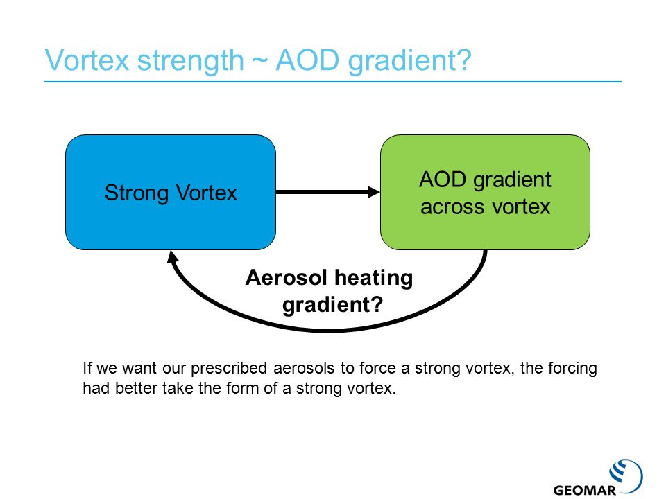 Vortex strength ~ AOD gradient? Strong Vortex AOD gradient across vortex Aerosol heating gradient? If we want our prescribed aerosols to force a stron