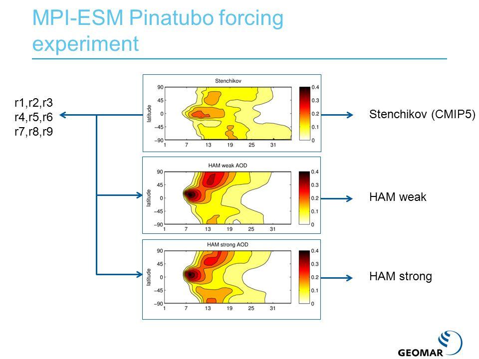 MPI-ESM Pinatubo forcing experiment Stenchikov (CMIP5) HAM weak HAM strong r1,r2,r3 r4,r5,r6 r7,r8,r9