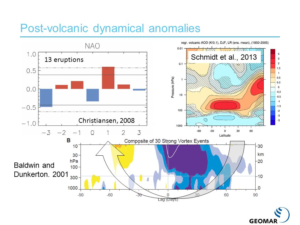 Post-volcanic dynamical anomalies Baldwin and Dunkerton. 2001 Christiansen, 2008 13 eruptions Schmidt et al., 2013