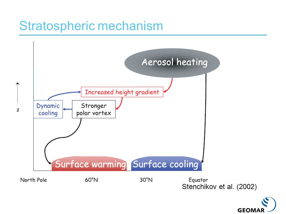 MPI-ESM: full Earth System model, with atmosphere, ocean, carbon cycle, vegetation components.