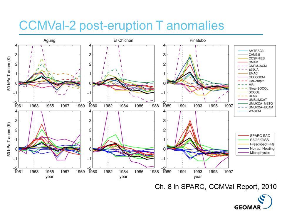 Modeled aerosol transport months after eruption Toohey et al. (2011)