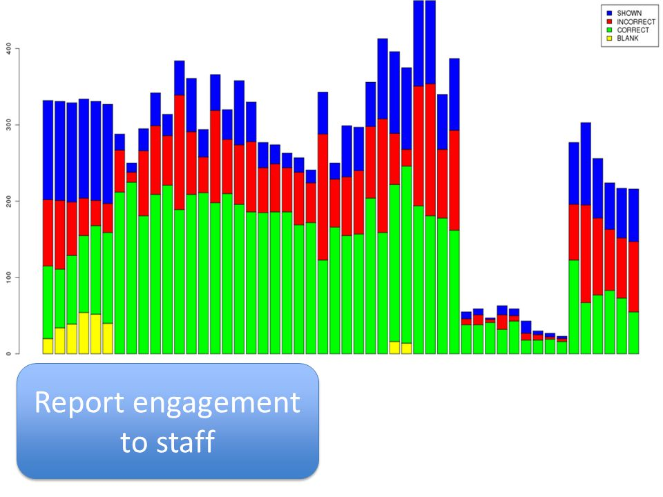 Report engagement to staff