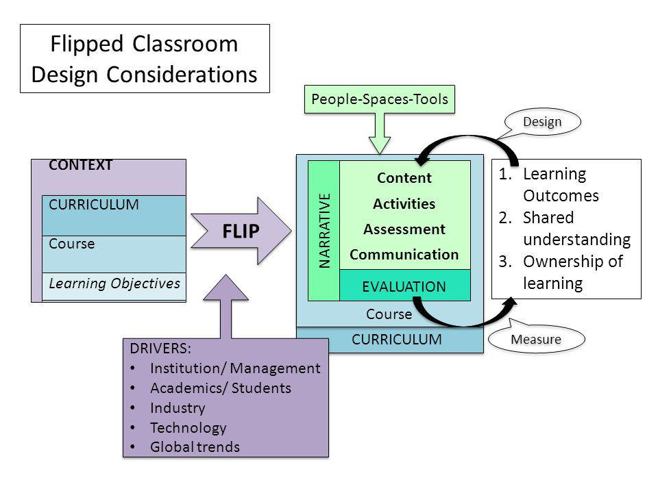 CURRICULUM Course Content Activities Assessment Communication CONTEXT CURRICULUM Course Learning Objectives FLIP DRIVERS: Institution/ Management Acad