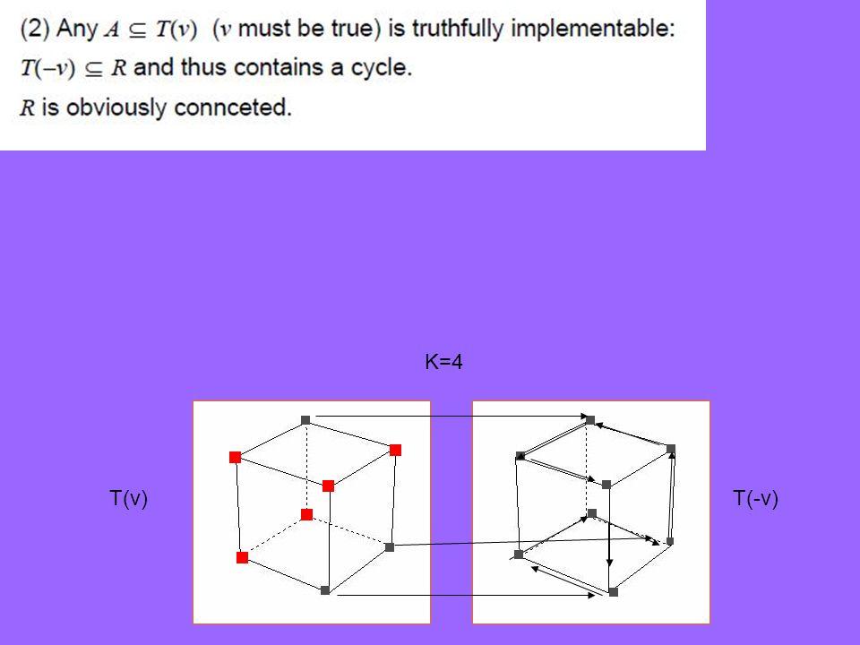 T(v)T(-v) K=4