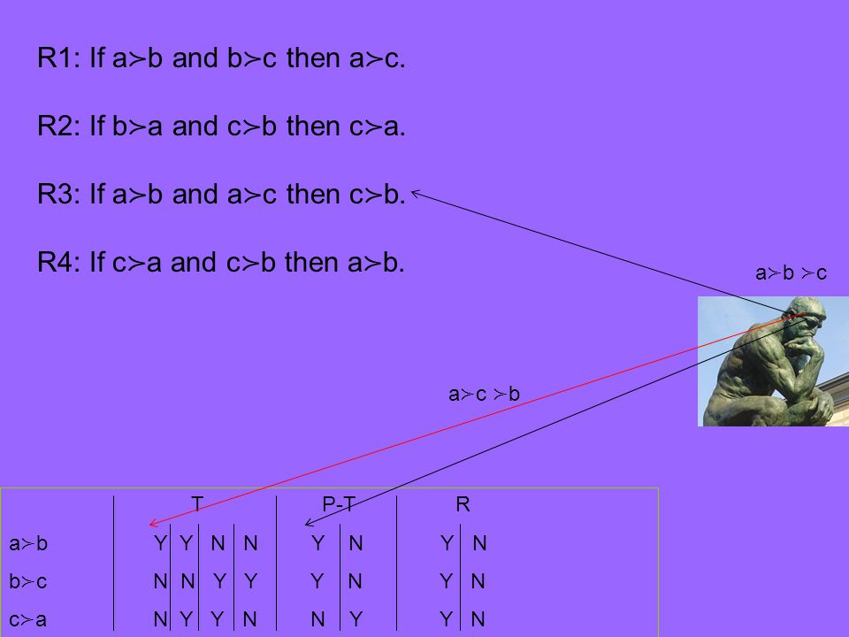 T P-T R a ≻ b Y Y N N Y N Y N b ≻ c N N Y Y Y N Y N c ≻ a N Y Y N N Y Y N R1: If a ≻ b and b ≻ c then a ≻ c. R2: If b ≻ a and c ≻ b then c ≻ a. R3: If