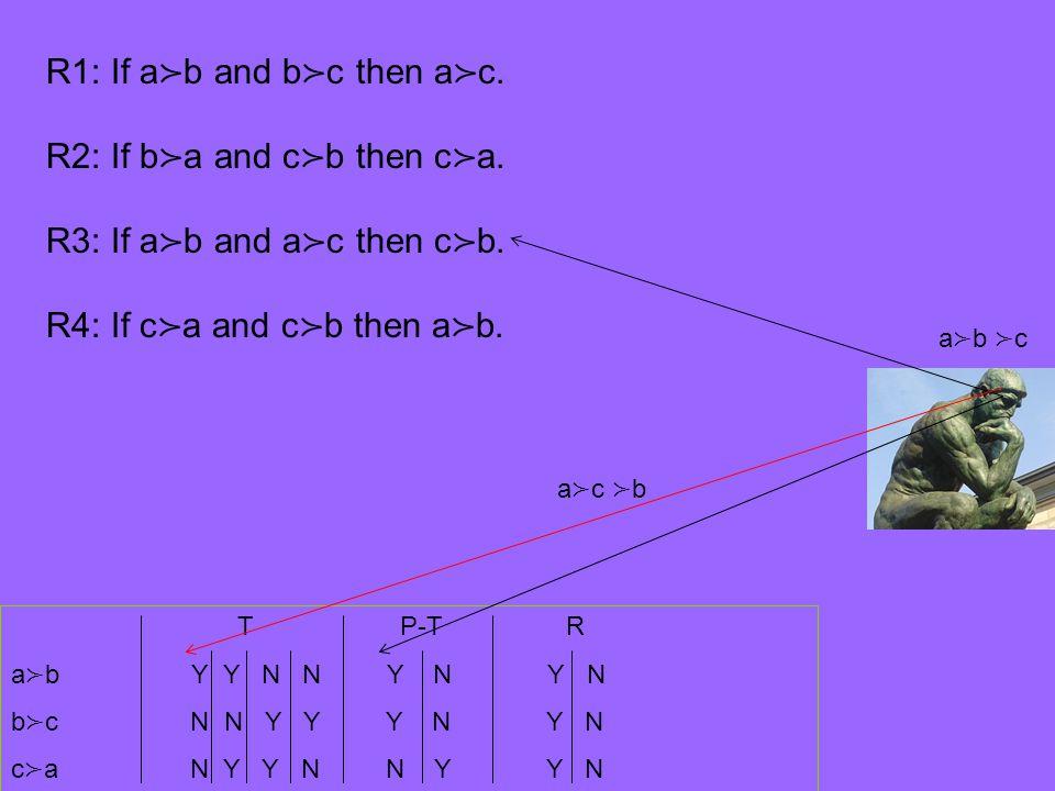 T P-T R a ≻ b Y Y N N Y N Y N b ≻ c N N Y Y Y N Y N c ≻ a N Y Y N N Y Y N R1: If a ≻ b and b ≻ c then a ≻ c.