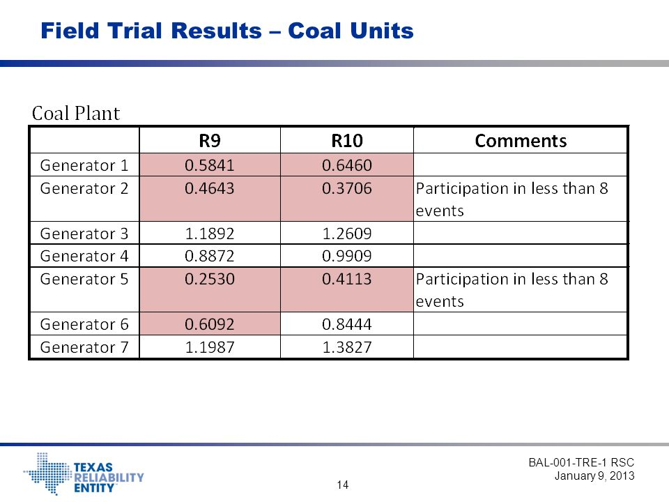 14 Field Trial Results – Coal Units BAL-001-TRE-1 RSC January 9, 2013
