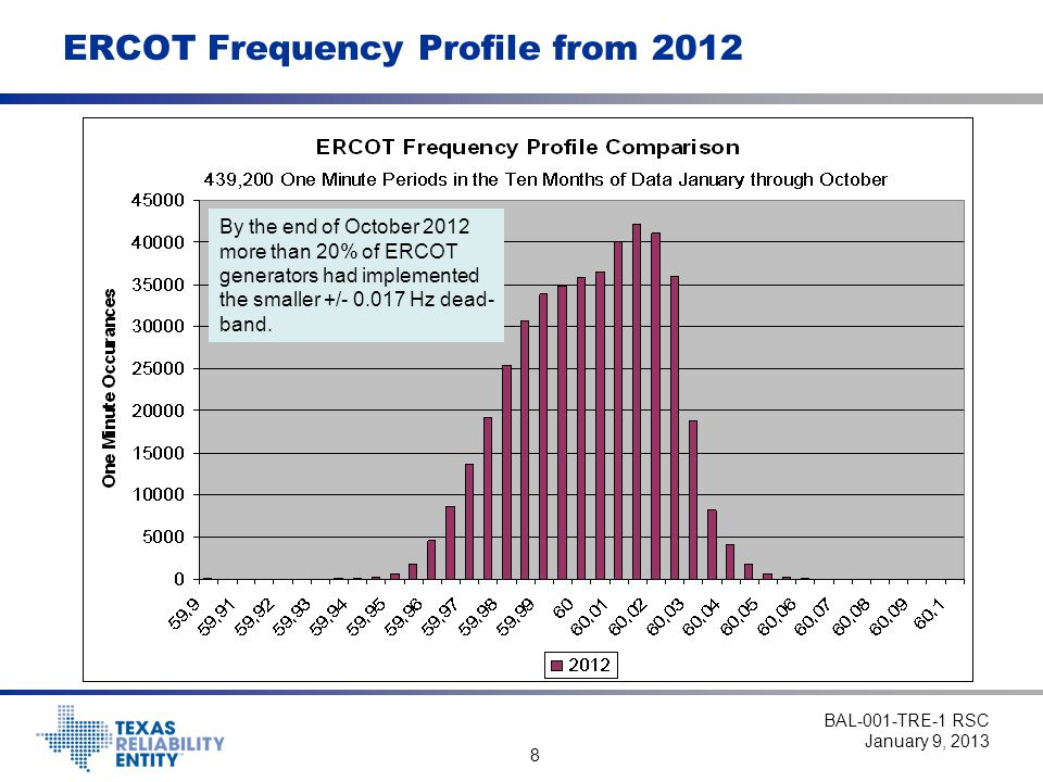 8 ERCOT Frequency Profile from 2012 BAL-001-TRE-1 RSC January 9, 2013 By the end of October 2012 more than 20% of ERCOT generators had implemented the smaller +/- 0.017 Hz dead- band.