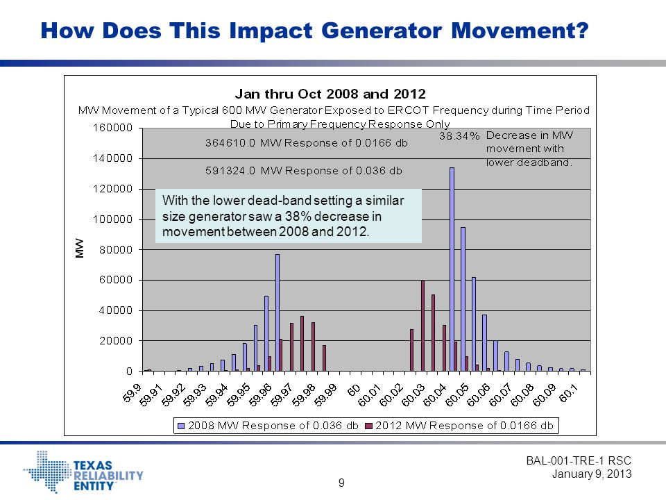 10 Not All Improvement Due to Dead-Band & Droop ●Approximately 20% of ERCOT Generators now meet R6 of this Standard.