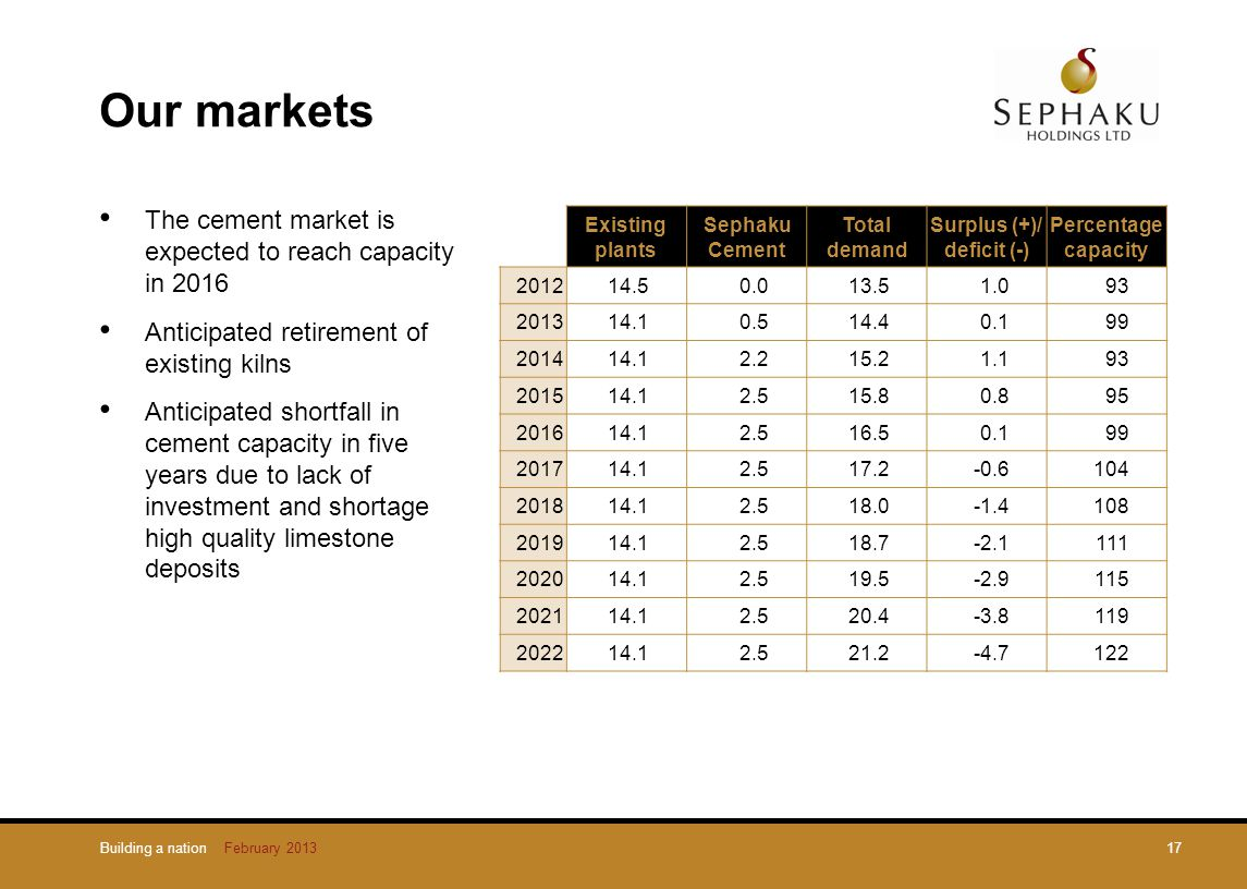 Our markets The cement market is expected to reach capacity in 2016 Anticipated retirement of existing kilns Anticipated shortfall in cement capacity