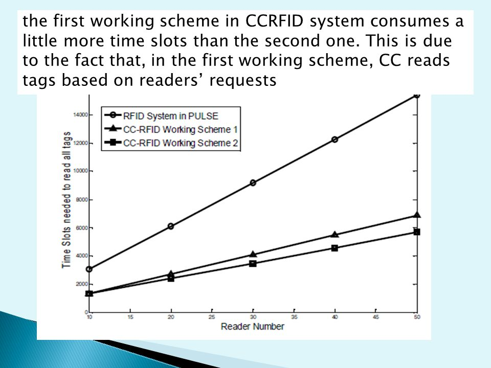 Compare between the CC-RFID Working Schemes the first working scheme in CCRFID system consumes a little more time slots than the second one.