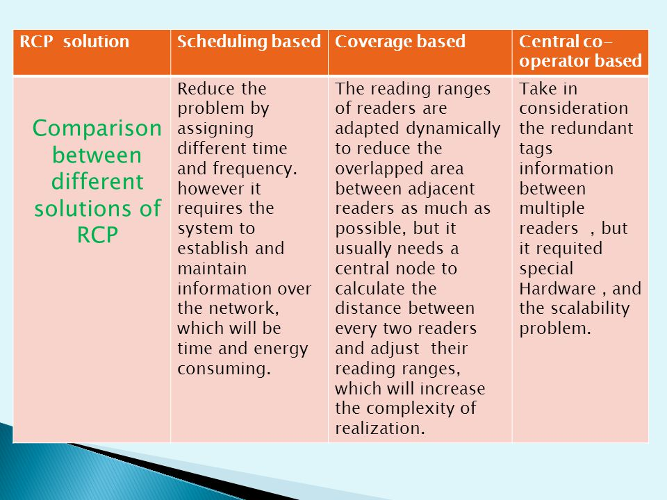 RCP solutionScheduling basedCoverage basedCentral co- operator based Reduce the problem by assigning different time and frequency.