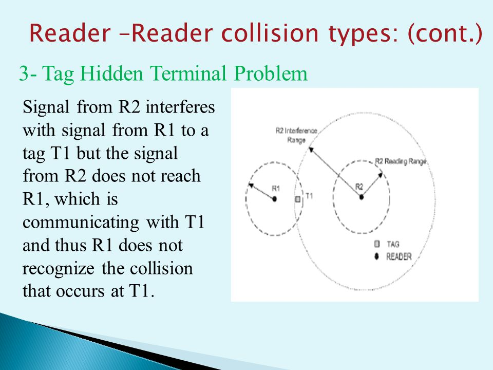3- Tag Hidden Terminal Problem Signal from R2 interferes with signal from R1 to a tag T1 but the signal from R2 does not reach R1, which is communicating with T1 and thus R1 does not recognize the collision that occurs at T1.