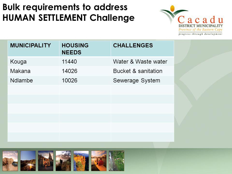 Bulk requirements to address HUMAN SETTLEMENT Challenge MUNICIPALITYHOUSING NEEDS CHALLENGES Kouga11440Water & Waste water Makana14026Bucket & sanitation Ndlambe10026Sewerage System