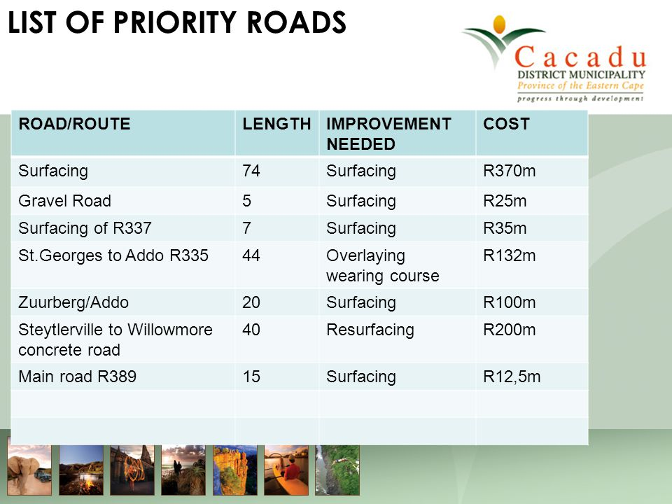 LIST OF PRIORITY ROADS ROAD/ROUTELENGTHIMPROVEMENT NEEDED COST Surfacing74SurfacingR370m Gravel Road5SurfacingR25m Surfacing of R3377SurfacingR35m St.Georges to Addo R33544Overlaying wearing course R132m Zuurberg/Addo20SurfacingR100m Steytlerville to Willowmore concrete road 40ResurfacingR200m Main road R38915SurfacingR12,5m