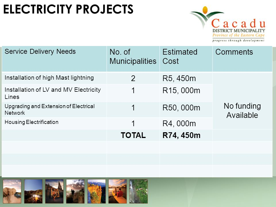 ELECTRICITY PROJECTS Service Delivery Needs No.