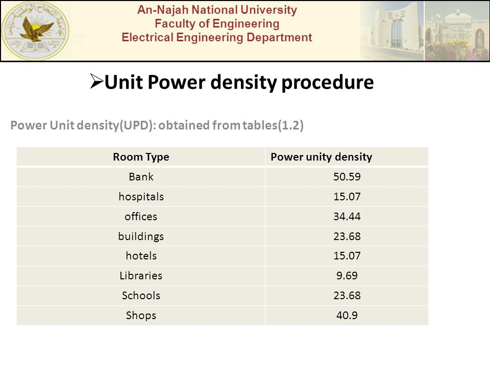  Unit Power density procedure Power Unit density(UPD): obtained from tables(1.2) An-Najah National University Faculty of Engineering Electrical Engineering Department Room TypePower unity density Bank50.59 hospitals15.07 offices34.44 buildings23.68 hotels15.07 Libraries9.69 Schools23.68 Shops40.9