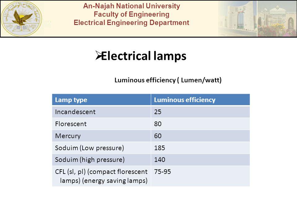 An-Najah National University Faculty of Engineering Electrical Engineering Department  Electrical lamps Luminous efficiency ( Lumen/watt) Lamp typeLuminous efficiency Incandescent25 Florescent80 Mercury60 Soduim (Low pressure)185 Soduim (high pressure)140 CFL (sl, pl) (compact florescent lamps) (energy saving lamps) 75-95
