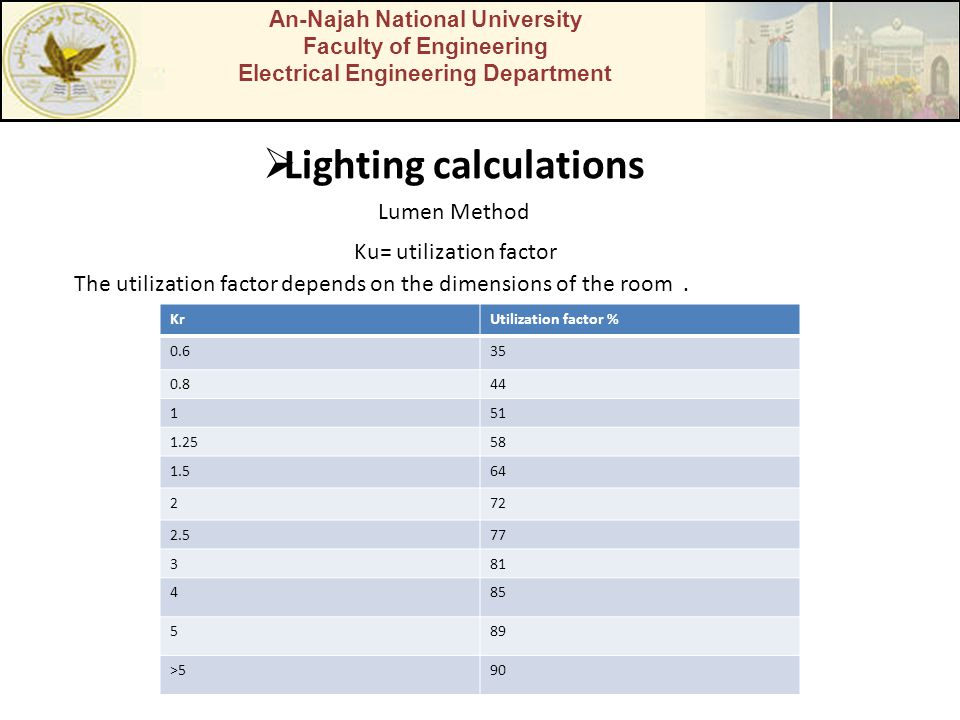An-Najah National University Faculty of Engineering Electrical Engineering Department  Lighting calculations Lumen Method Ku= utilization factor The utilization factor depends on the dimensions of the room.